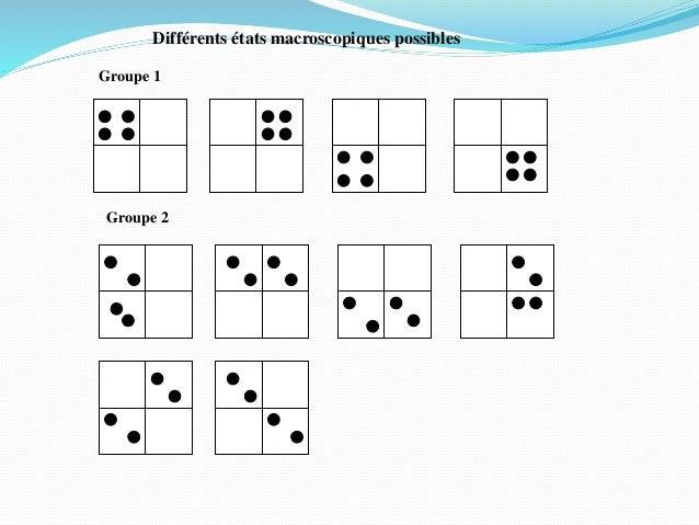 Différents états macroscopiques possibles Groupe 1 Groupe 2