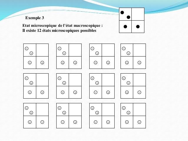 Exemple 3 Etat microscopique de l'état macroscopique : Il existe 12 états microscopiques possibles 3 4 2 1 4 3 2 1 2 4 3 1...