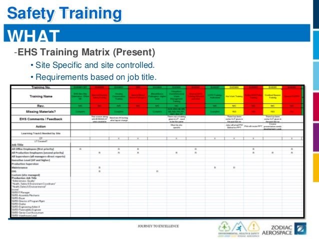 Ehs summit ehs zuni training initiative for Safety training matrix template