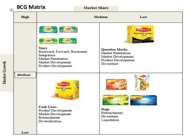 ansoff matrix unilever Good food good life good food, good life nestle the global brand nestle is leading the global market for beverages and food items for more than a century.