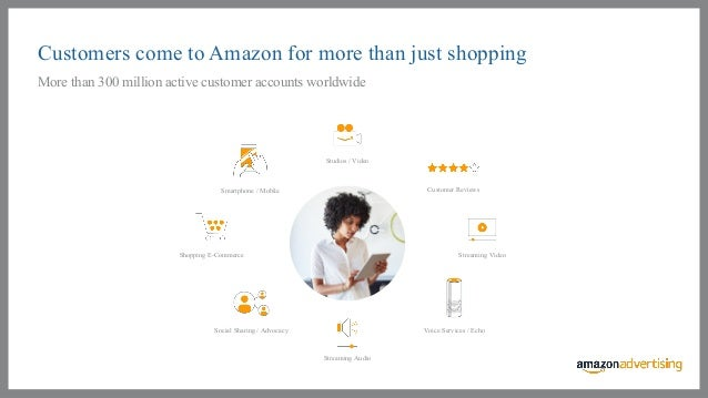 Customers interact with Amazon in a wide variety of ways
