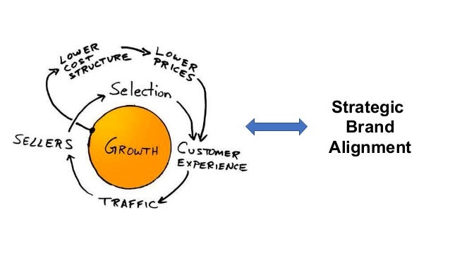 Amazon's tenant of Selection is an important SEO and brand shopping driver. While your brand experience should be cohesive...
