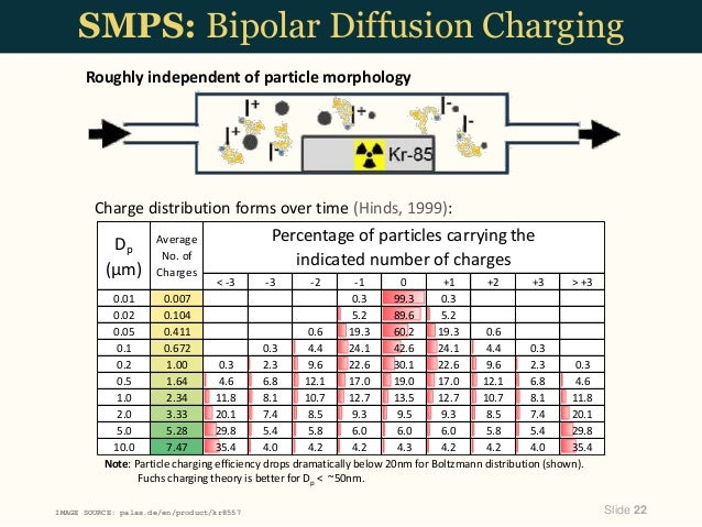 Smps thesis