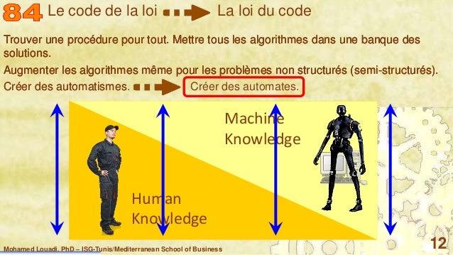 Mohamed Louadi, PhD – ISG-Tunis/Mediterranean School of Business 12 Trouver une procédure pour tout. Mettre tous les algor...