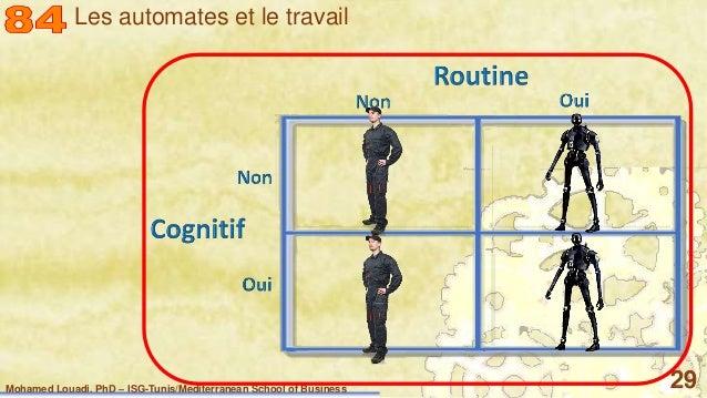 Mohamed Louadi, PhD – ISG-Tunis/Mediterranean School of Business 29 Les automates et le travail