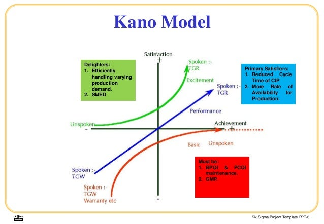 applying kano model uttara bank All banks bangladesh swift codes and bangladesh bic home / droit / codes swift et codes bic / bangladesh swift codes and bank uttara model.