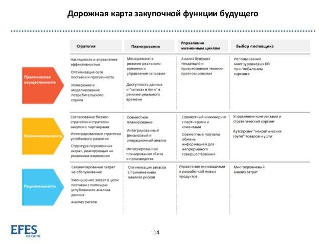Дорожная карта закупочной функции будущего 14