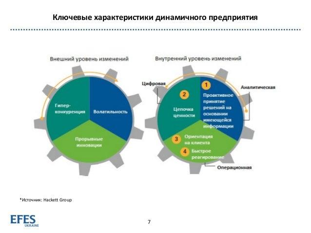 Ключевые характеристики динамичного предприятия 7 *Источник: Hackett Group