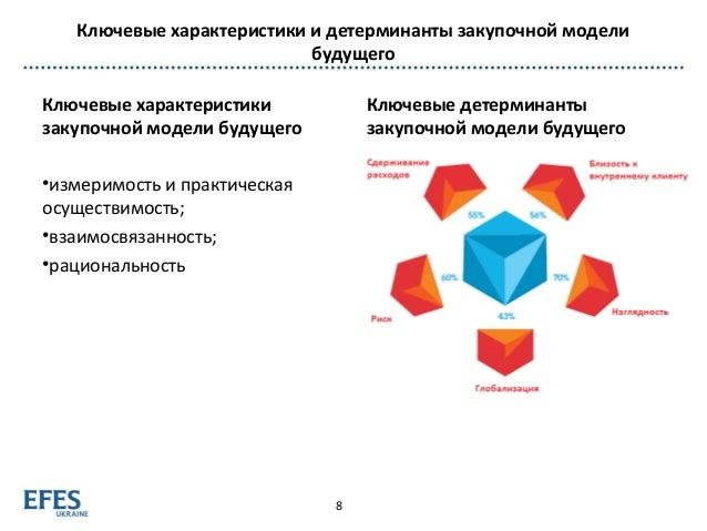 Ключевые характеристики и детерминанты закупочной модели будущего Ключевые характеристики закупочной модели будущего •изме...