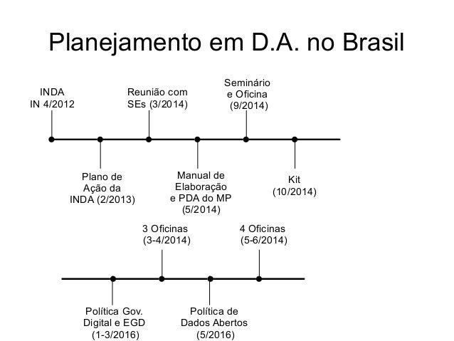 Planejamento em D.A. no Brasil INDA IN 4/2012 Plano de Ação da INDA (2/2013) Reunião com SEs (3/2014) Manual de Elaboração...