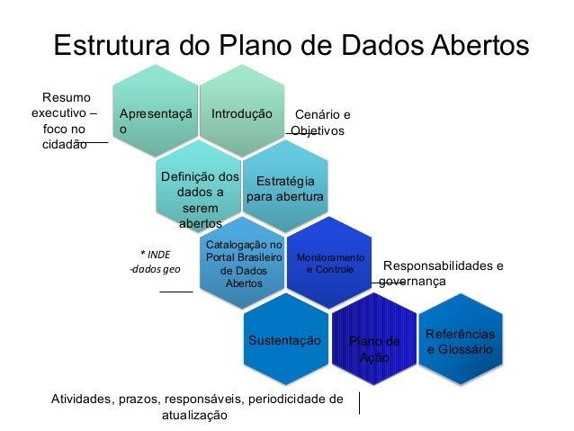 Estrutura do Plano de Dados Abertos Apresentaçã o Introdução Definição dos dados a serem abertos Estratégia para abertura ...