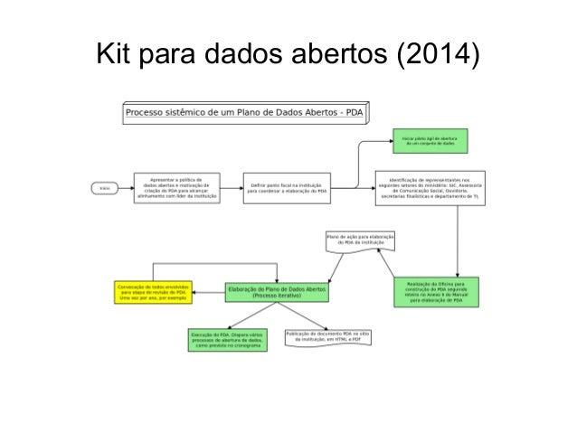 Kit para dados abertos (2014)