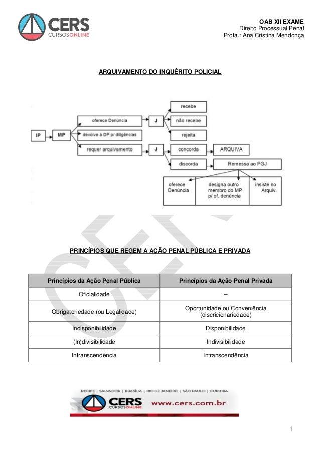 OAB XII EXAME Direito Processual Penal Profa.: Ana Cristina Mendonça 1 ARQUIVAMENTO DO INQUÉRITO POLICIAL PRINCÍPIOS QUE R...