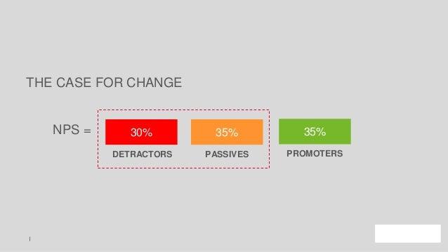 NPS = DETRACTORS PASSIVES PROMOTERS 30% 35% 35% THE CASE FOR CHANGE 30% 35% 35%