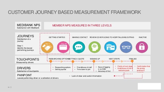 CUSTOMER JOURNEY BASED MEASUREMENT FRAMEWORK 14 JOURNEYS Satisfaction of a journey Step 1: Identify the lowest performing ...