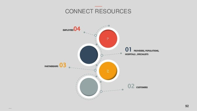 92 CONNECT RESOURCES 01 PROVIDERS, POPULATIONS, HOSPITALS , SPECIALISTS 02 CUSTOMERS EMPLOYEES04 PARTNERSHIPS 03