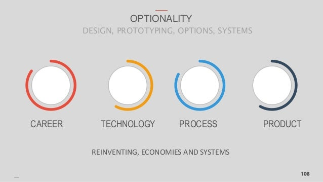108 OPTIONALITY DESIGN, PROTOTYPING, OPTIONS, SYSTEMS CAREER TECHNOLOGY PRODUCTPROCESS REINVENTING, ECONOMIES AND SYSTEMS