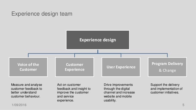 Experience design team Experience design Voice of the Customer Customer Experience User Experience Program Delivery & Chan...
