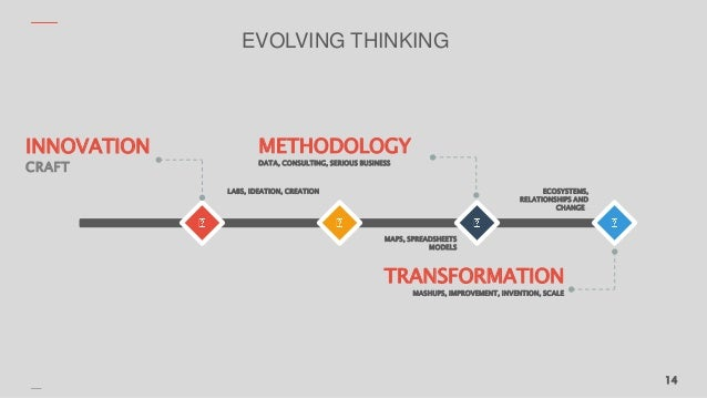 EVOLVING THINKING 14 LABS, IDEATION, CREATION MAPS, SPREADSHEETS MODELS ECOSYSTEMS, RELATIONSHIPS AND CHANGE . INNOVATION ...