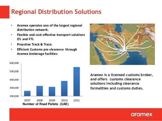 Aramex Tracking