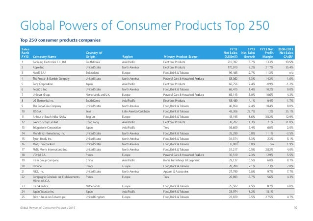 10Global Powers of Consumer Products 2015 Sales Rank FY13 Company Name Country of Origin Region Primary Product Sector FY1...