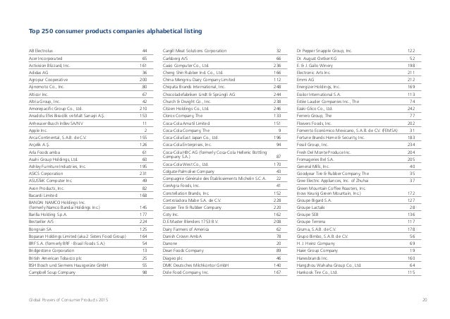 20Global Powers of Consumer Products 2015 Top 250 consumer products companies alphabetical listing AB Electrolux 44 Acer ...