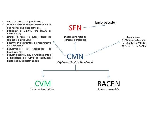 SFN CMN Diretrizes monetárias, cambiais e creditícias Formado por: 1) Ministro da Fazenda; 2) Ministro do MPOG; 3) Preside...
