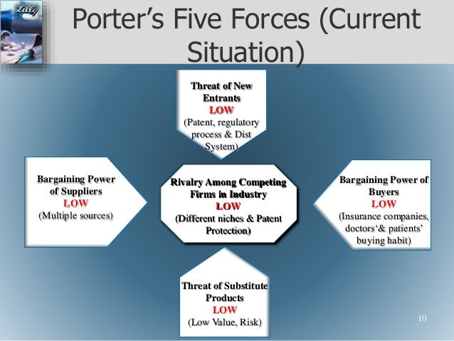 lowes porters five forces competitive analysis Porters five forces model competitive analysis for hotel industry essay college   free porter five forces papers, essays lowes' porter's five forces competitive.