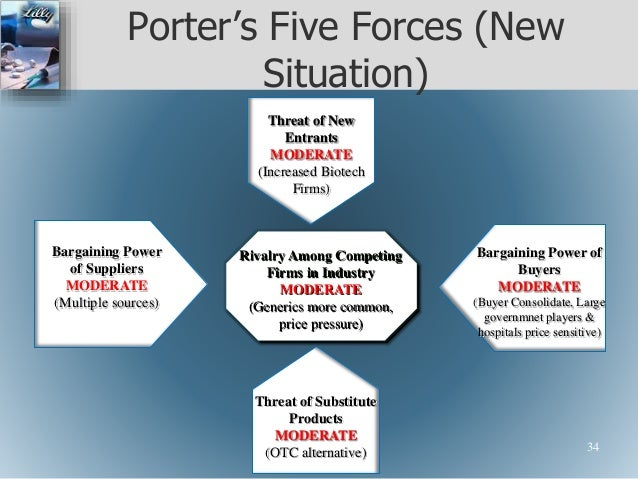 porter s five forces analysis of infosys