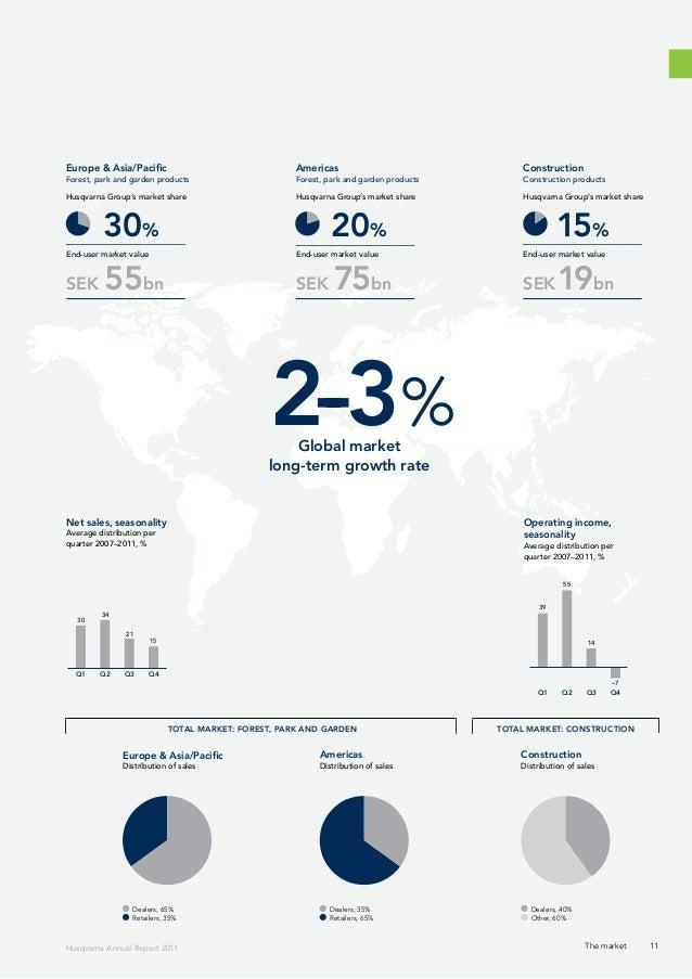 Annual Report 2011 Husqvarna Group