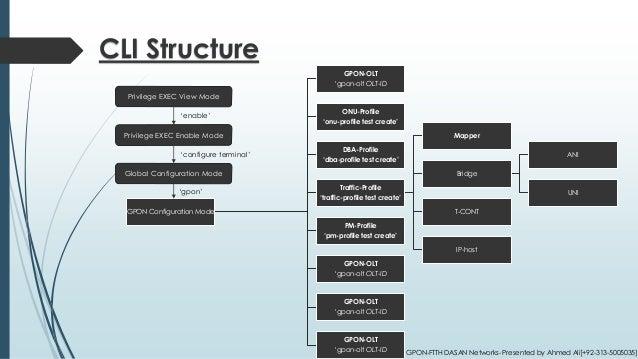 Profile Hierarchy GPON-FTTH [DASAN Networks]