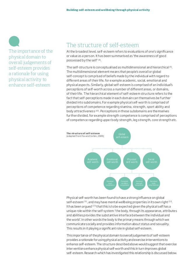 Building self-esteem and wellbeing through physical activity The structure of self-esteem At the broadest level, self-este...