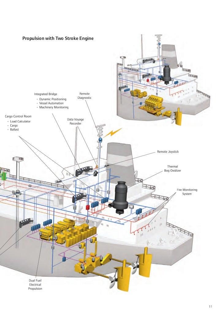 Cargo Ship Engine Room: 8706 Lng-brochure