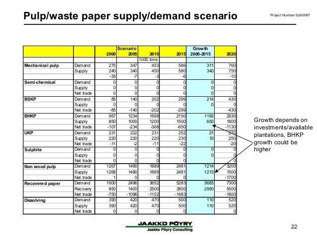 demand paper