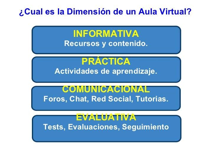 ¿Qué es un Aula Virtual? Slide 2