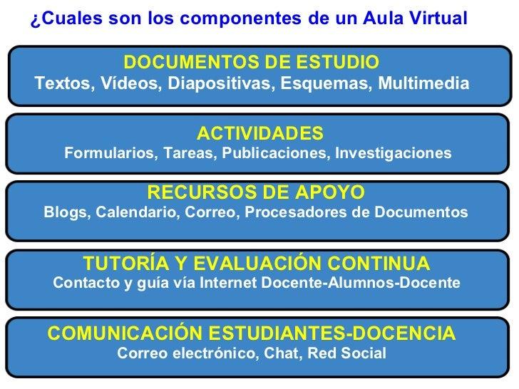 ¿Qué es un Aula Virtual? Slide 3