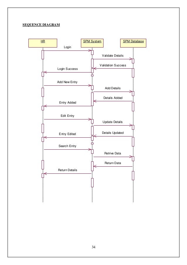 Sequence diagram for book bank system trusted wiring diagram 87683689 ooad lab record rh slideshare net sequence diagram example sequence diagram for book bank management system ccuart Choice Image