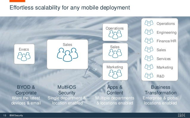 Easily Manage and Secure your Mobile Devices with MaaS360