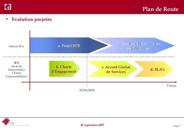 03 septembre 2007 Page 7 Plan de Route • Evolution projetée Temps a. Projet BPRa. Projet BPR e. Amélioration Continuee. Am...