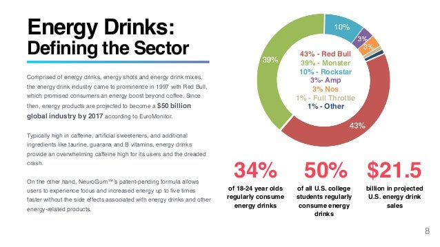 energy drink market in bangladesh Made in uae energy drink directory  we provide refreshing beverages like non-alcoholic and energy drinks for the middle east market  bangladesh  china.