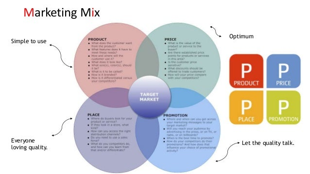 marketing mix with apple inc