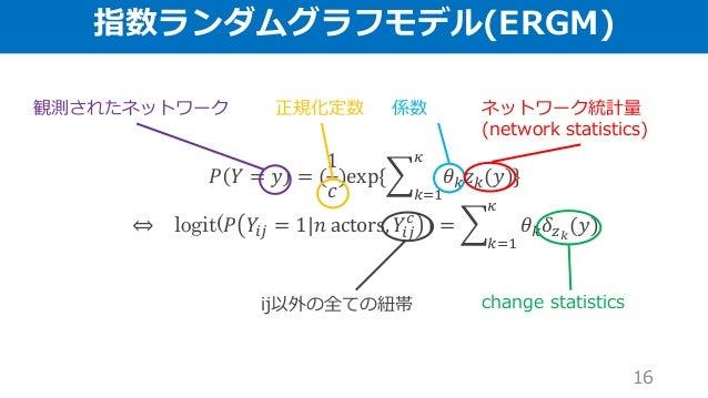 指数ランダムグラフモデル(ERGM) 𝑃 𝑌 = 𝑦 = ( 1 𝑐 )exp{ 𝑘=1 𝜅 𝜃 𝑘 𝑧 𝑘(𝑦)} ⇔ logit(𝑃 𝑌𝑖𝑗 = 1 𝑛 actors, 𝑌𝑖𝑗 𝑐 ) = 𝑘=1 𝜅 𝜃 𝑘 𝛿 𝑧 𝑘 (𝑦) 正規化定数...