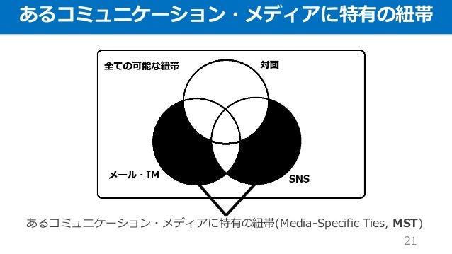 あるコミュニケーション・メディアに特有の紐帯 21 あるコミュニケーション・メディアに特有の紐帯(Media-Specific Ties, MST)