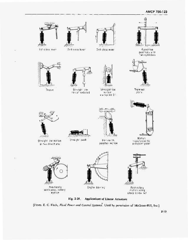 Fluid mechanics material