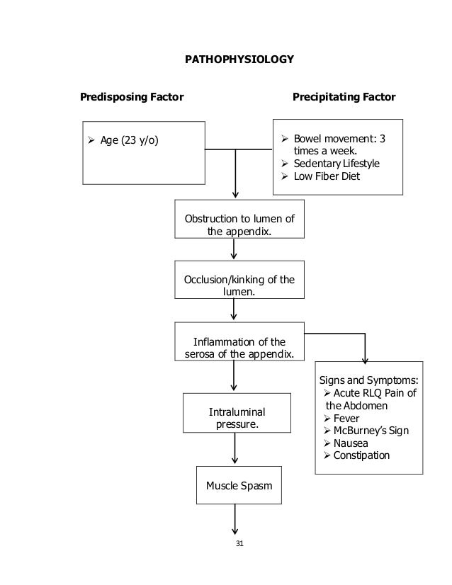 pathophysiology of appendicitis Appendicitis is defined as an inflammation of the inner lining of the vermiform appendix that spreads to its other parts this condition is a common and.