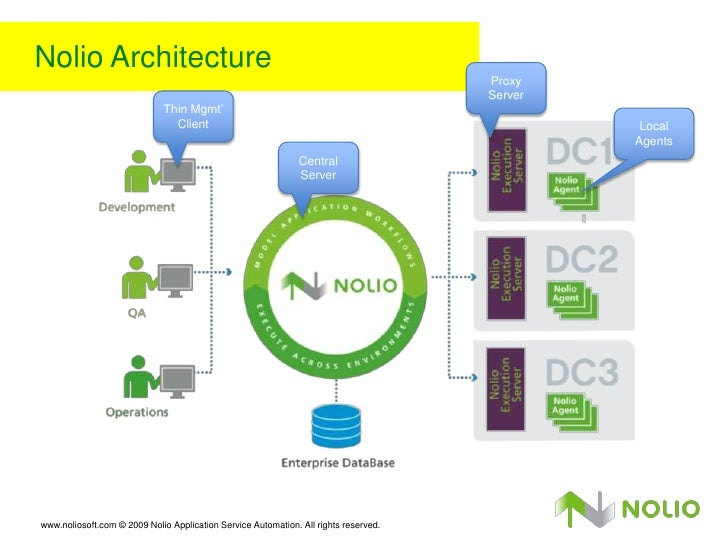 888 it operations management with nolio