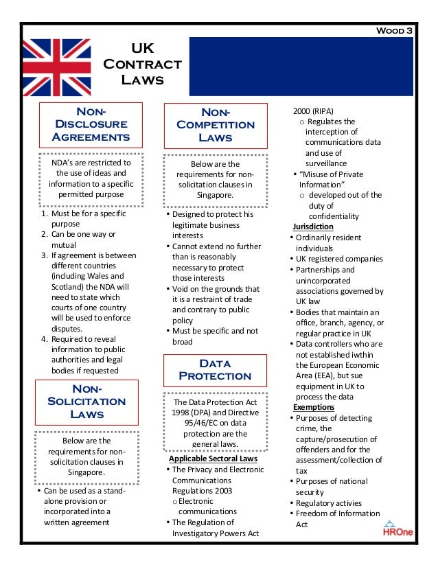 United Kingdom Contract Law