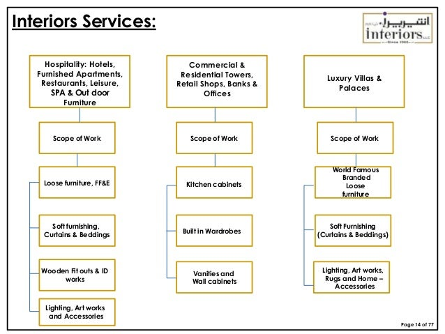 page 13 of 77 14 interior design firm organization chart