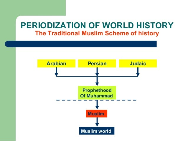 An introduction to the history of the islamic world