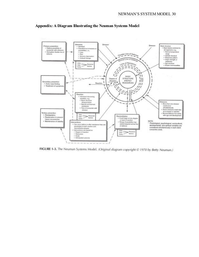 betty neumans systems model diagram Betty neuman's systems model dr betty neuman has continuously developed and made famous the neuman systems model through her work as an educator.